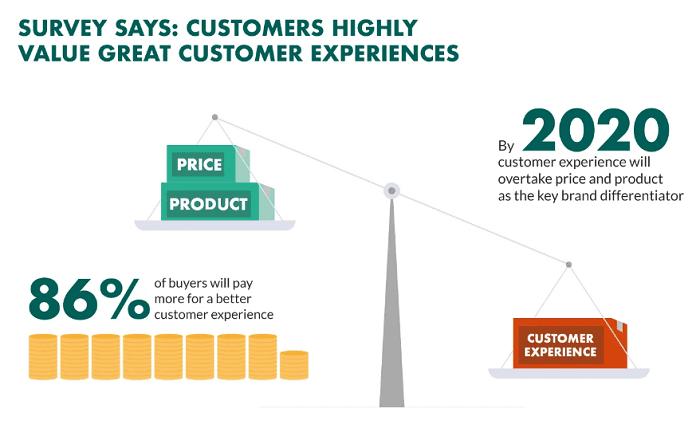 Gain customer trust and improve customer experience